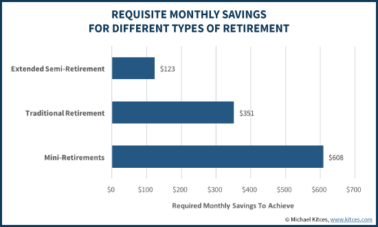 How You Retire Determines How Much $ You'll Need